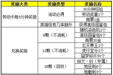 图片: 图6-劳动卡及奖章兑换奖励.jpg